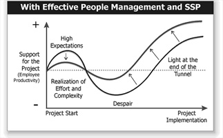 Figure 2 - Effective People Management with SPP